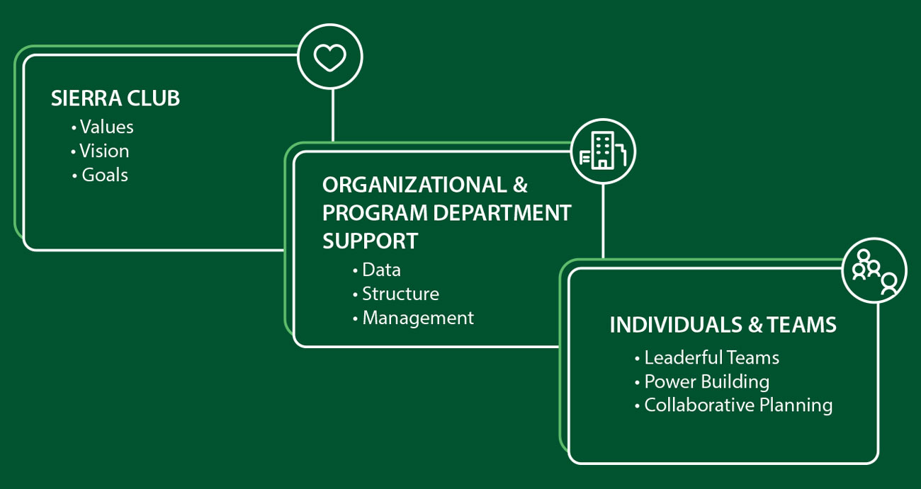 Sierra Club | Organizational & Program Department Support | Individuals & Teams
