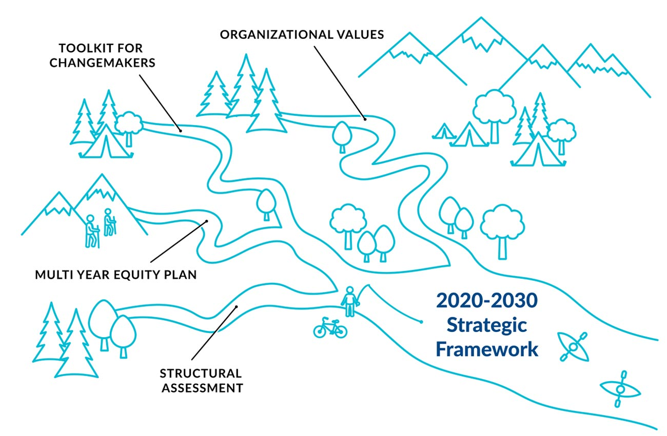 2020-2030 Strategic Framework